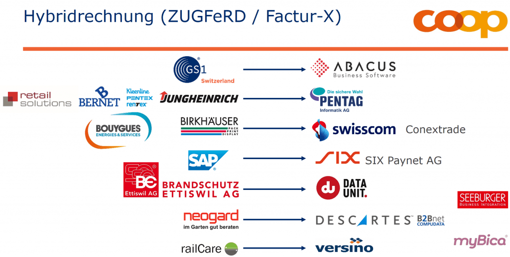 retail solutions, bernet, Kleenline, Jungheinrich, Bouyhues, Birkhäuser, SAP, Brandschutz Ettiswil AG, neogard, railCare, Abacus, Pentag, swisscom, six Paynet AG, data unit, Seeburger, Descartes, myBica, versino supported Factur-X at Coop