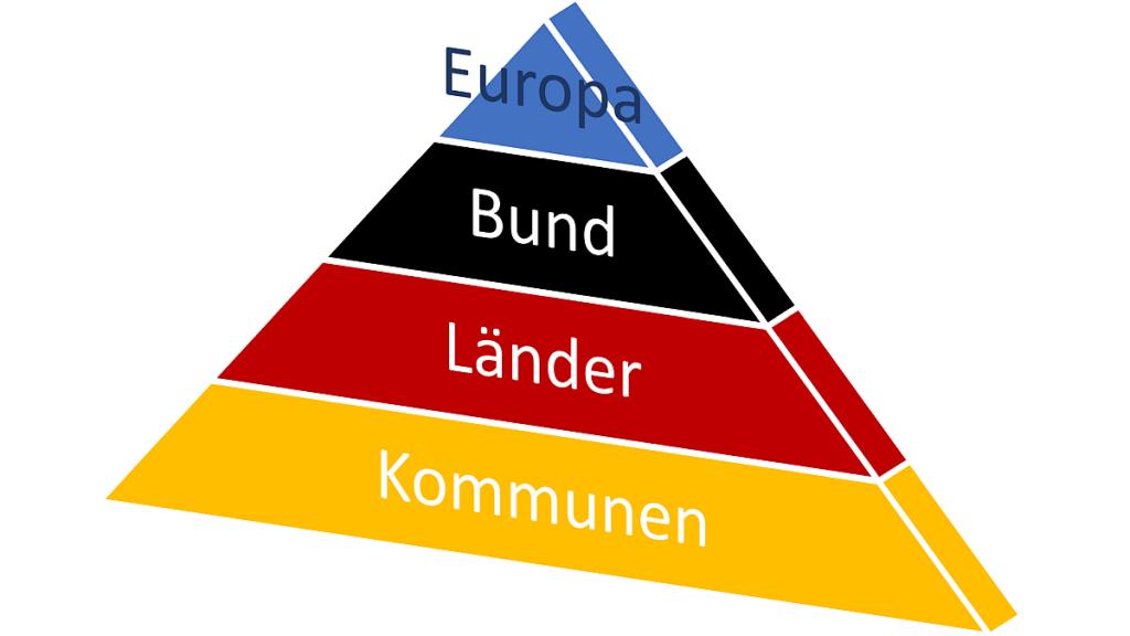 Europa, Bund, Länder, Kommunen